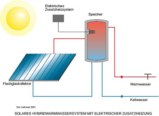 Transtech Africa / Solarthermie / Produkte / Komplettsysteme